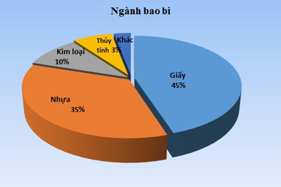 Sự phát triển của ngành in ấn bao bì tại Việt Nam